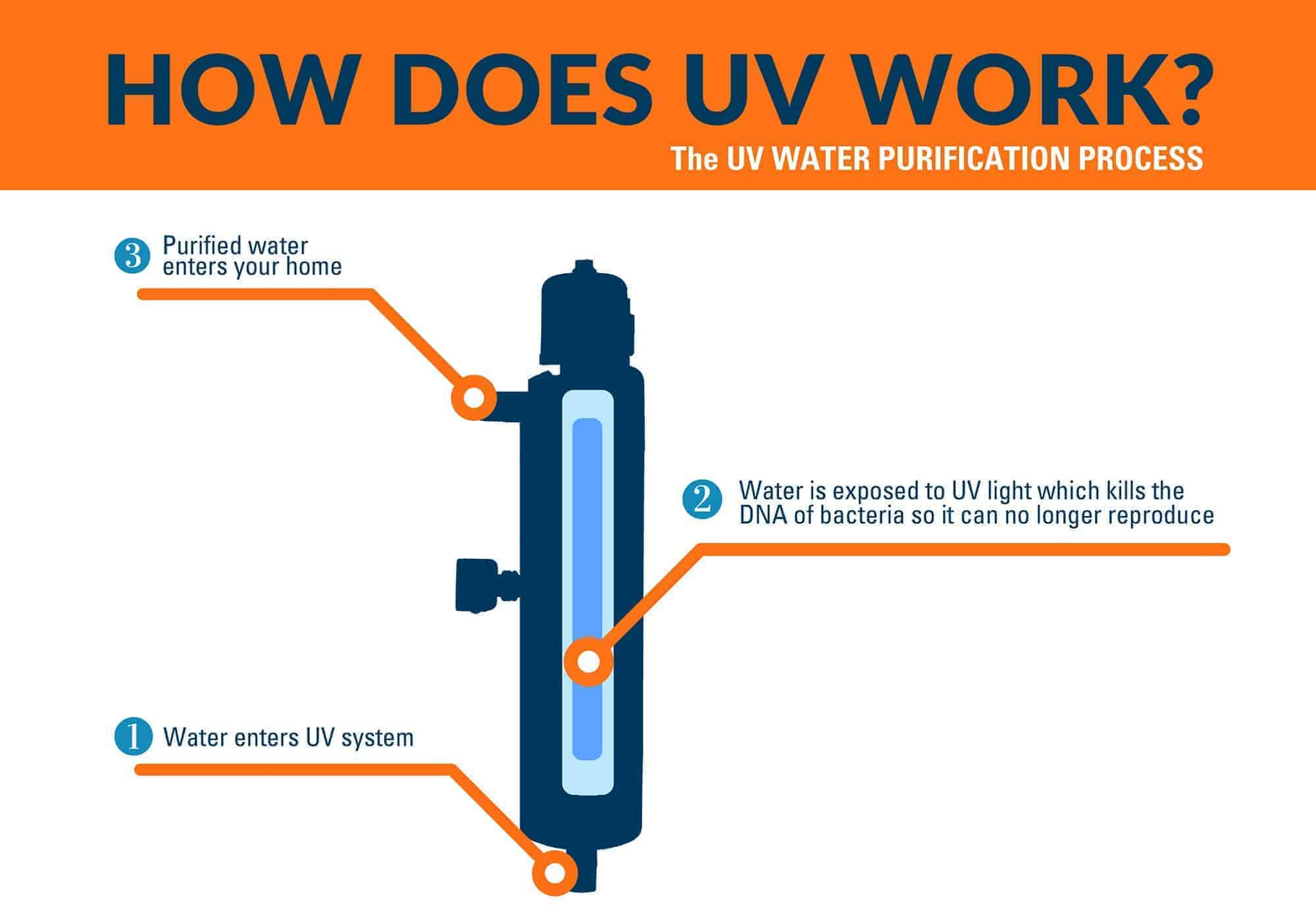 how do water filters work diagram how to purify water for drinking 8 proven methods world water  how to purify water for drinking 8