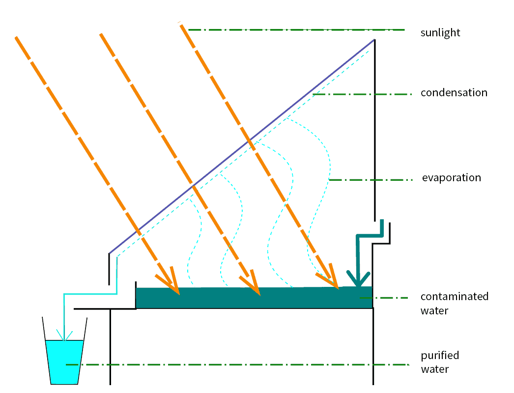Solar still diagram