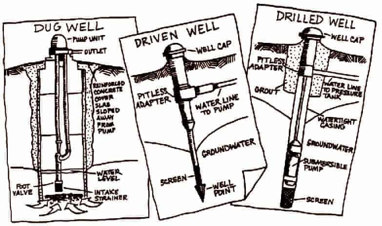 How Does a Well Pump Work: Well Water Basics | World Water ... Wiring Diagrams Well Drilled on
