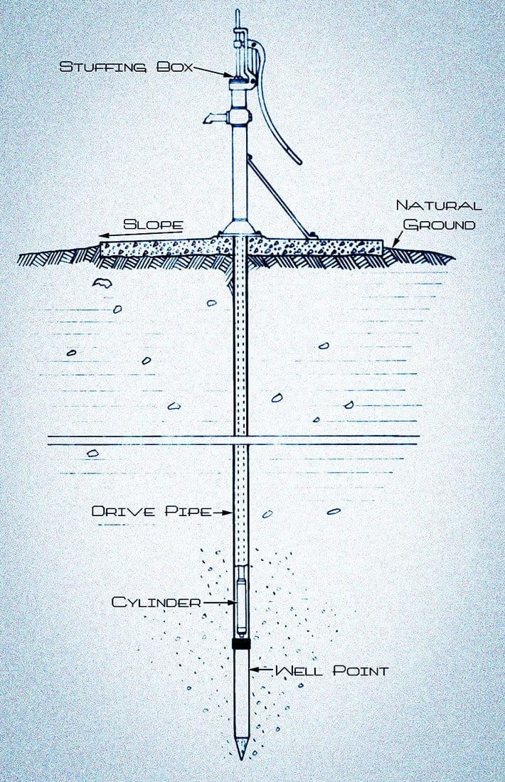 these types of wells are dug vertically by driving a small-diameter pipe  into shallow water-bearing sand or gravel