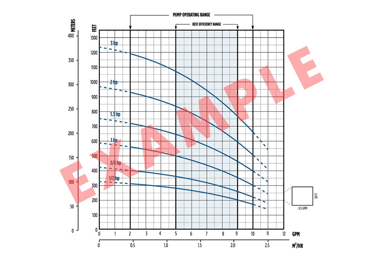 Diagrammsystem zur Referenzierung spezifischer Pumpenmodelle.