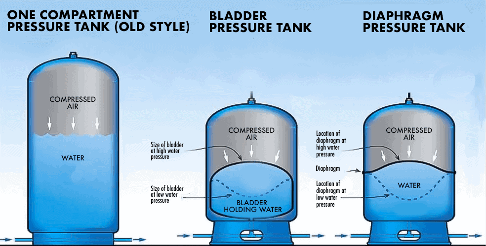 The 5 Best Well Pressure Tanks and How to Size Them [2019