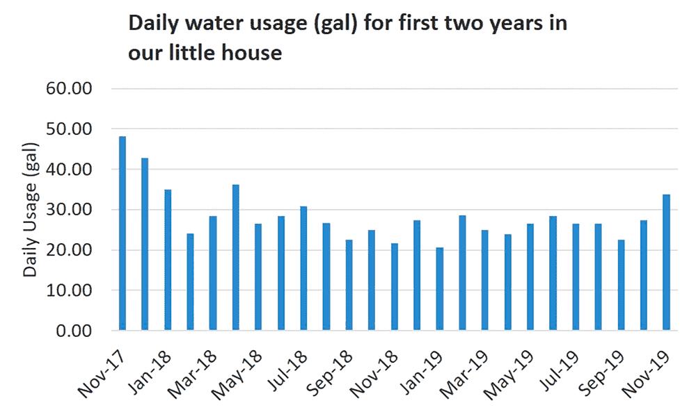 Water usage chart / Kara Stiff